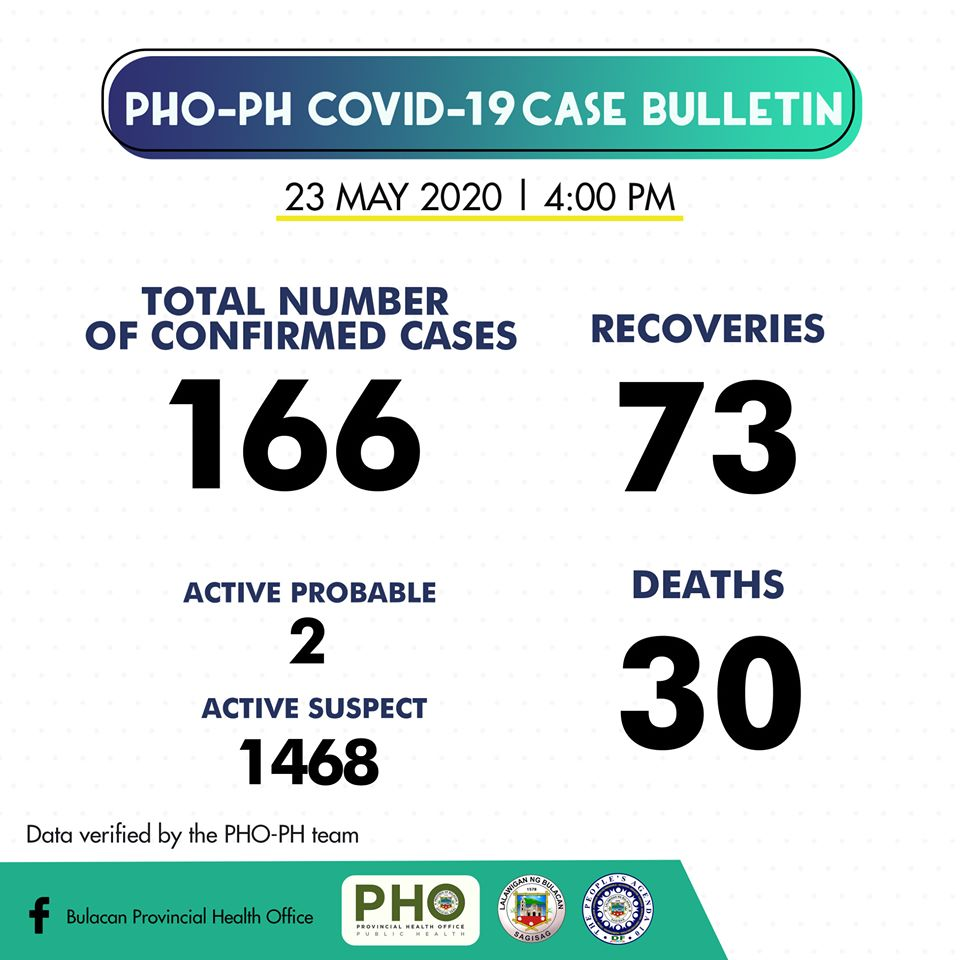 Bulacan COVID-19 Virus Journal Log Book (From First Case up to June 2020) 46
