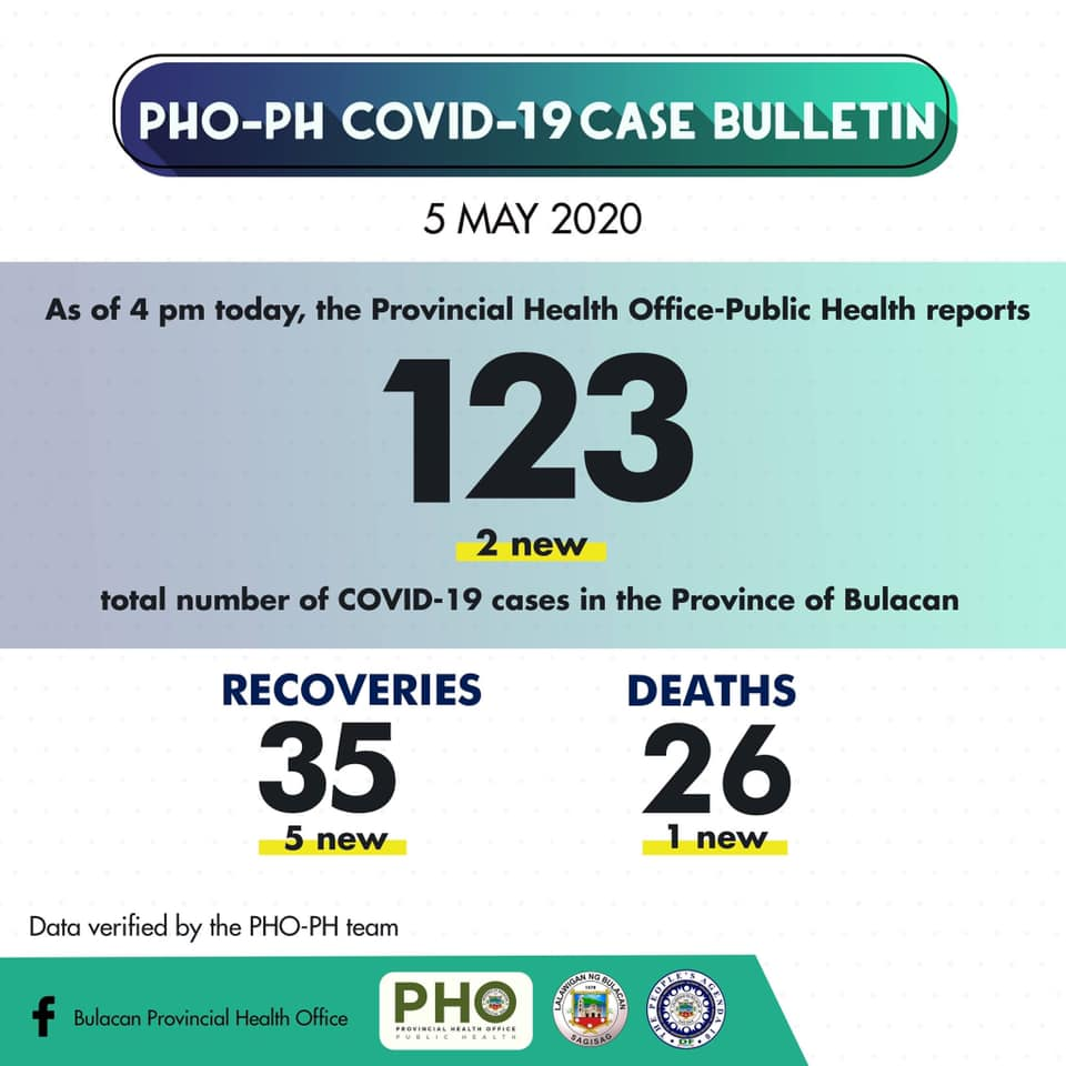 Bulacan COVID-19 Virus Journal Log Book (From First Case up to June 2020) 68
