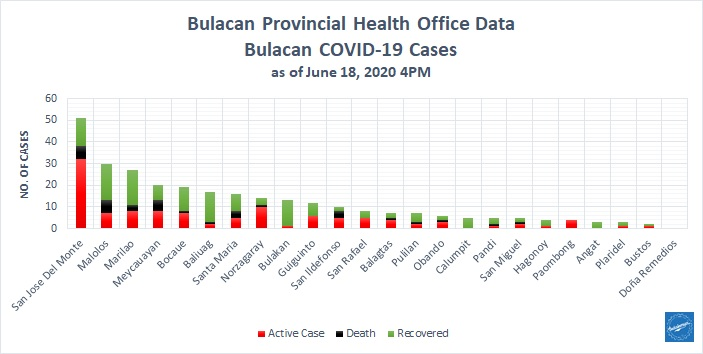 Bulacan COVID-19 Virus Journal Log Book (From First Case up to June 2020) 27
