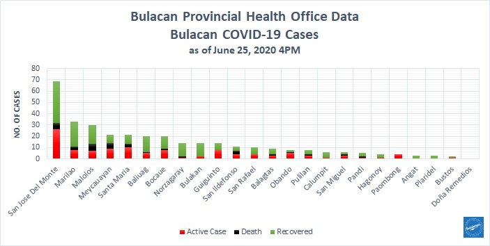 Bulacan COVID-19 Virus Journal Log Book (From First Case up to June 2020) 15