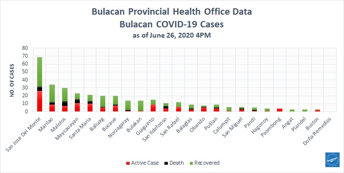Bulacan COVID-19 Virus Journal Log Book (From First Case up to June 2020) 13