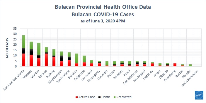 Bulacan COVID-19 Virus Journal Log Book (From First Case up to June 2020) 39