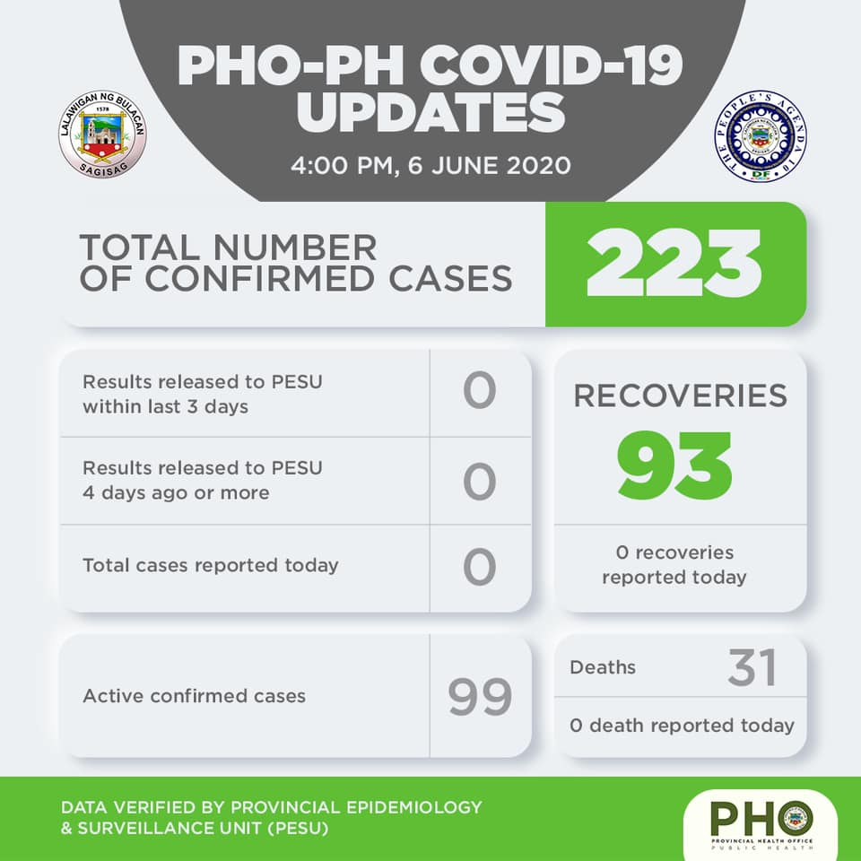 Bulacan COVID-19 Virus Journal Log Book (From First Case up to June 2020) 37
