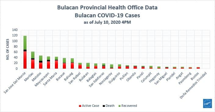 Bulacan COVID-19 Virus Journal Log Book (July to August 2020) 182