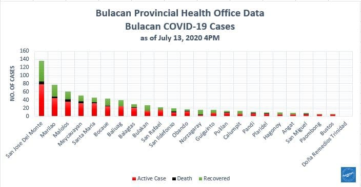 Bulacan COVID-19 Virus Journal Log Book (July to August 2020) 173