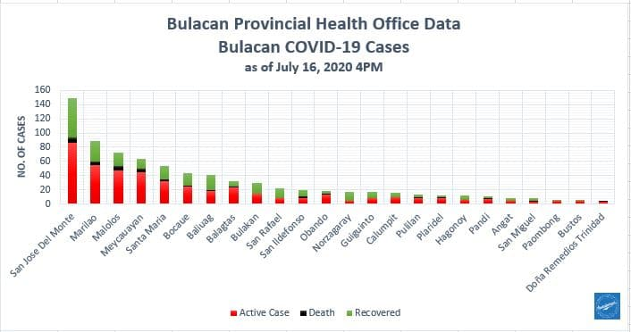 Bulacan COVID-19 Virus Journal Log Book (July to August 2020) 164