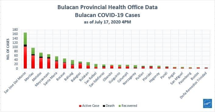 Bulacan COVID-19 Virus Journal Log Book (July to August 2020) 161