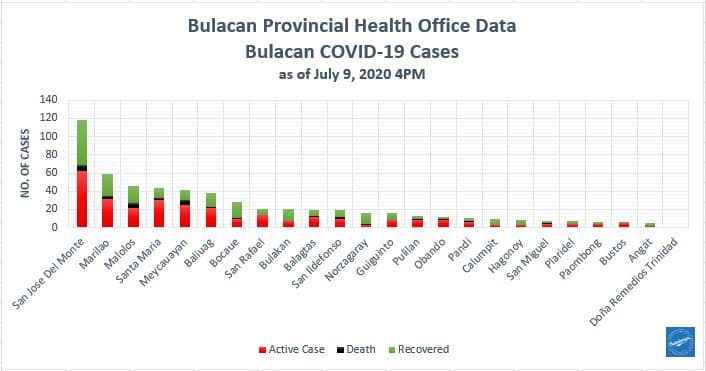 Bulacan COVID-19 Virus Journal Log Book (July to August 2020) 185