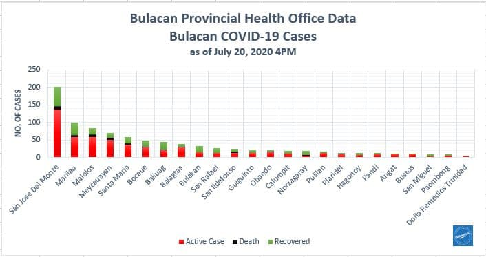 Bulacan COVID-19 Virus Journal Log Book (July to August 2020) 152