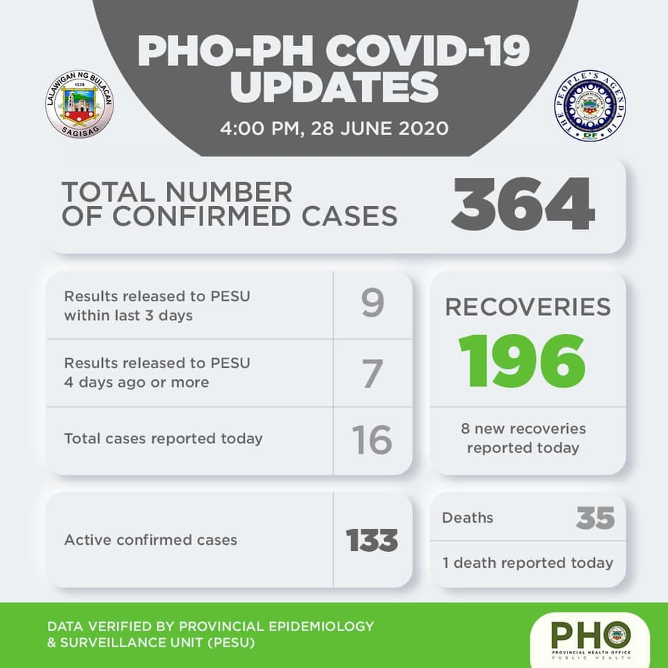 Bulacan COVID-19 Virus Journal Log Book (From First Case up to June 2020) 7