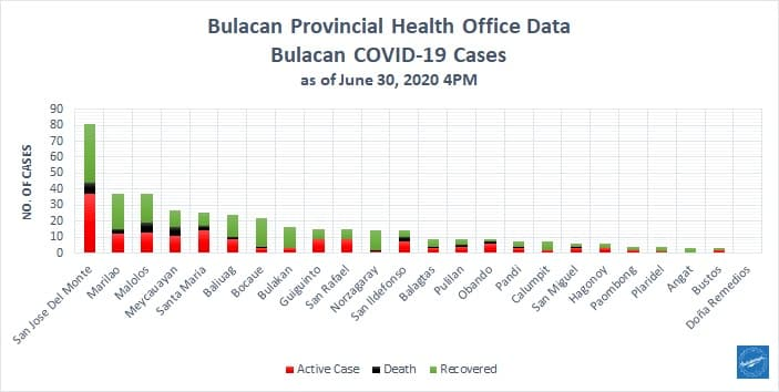 Bulacan COVID-19 Virus Journal Log Book (From First Case up to June 2020) 2
