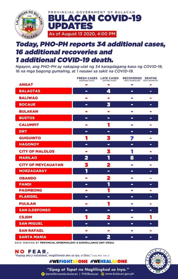 Bulacan COVID-19 Virus Journal Log Book (July to August 2020) 70