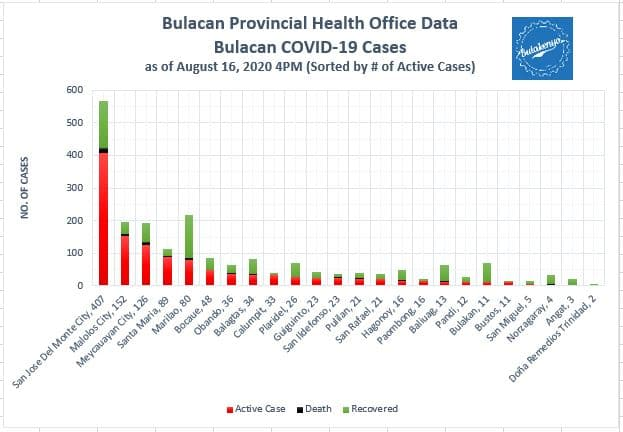 Bulacan COVID-19 Virus Journal Log Book (July to August 2020) 59