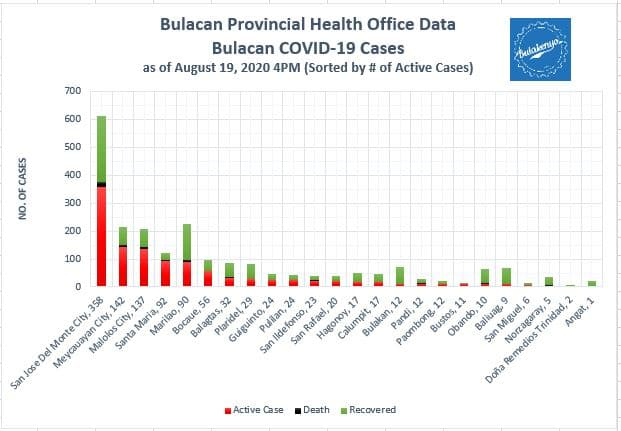 Bulacan COVID-19 Virus Journal Log Book (July to August 2020) 47