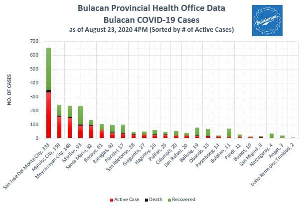 Bulacan COVID-19 Virus Journal Log Book (July to August 2020) 31