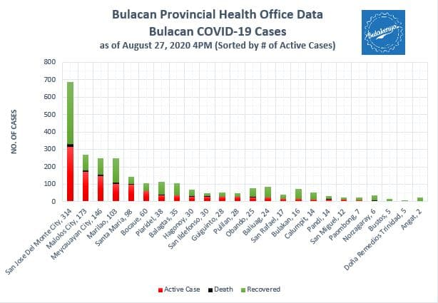 Bulacan COVID-19 Virus Journal Log Book (July to August 2020) 15
