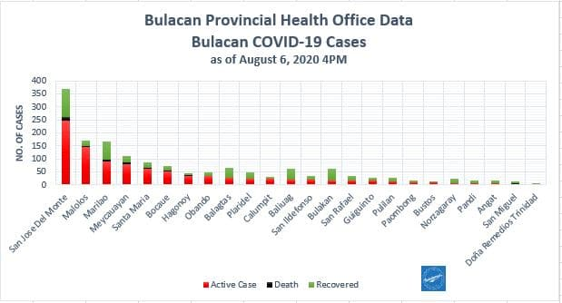 Bulacan COVID-19 Virus Journal Log Book (July to August 2020) 99