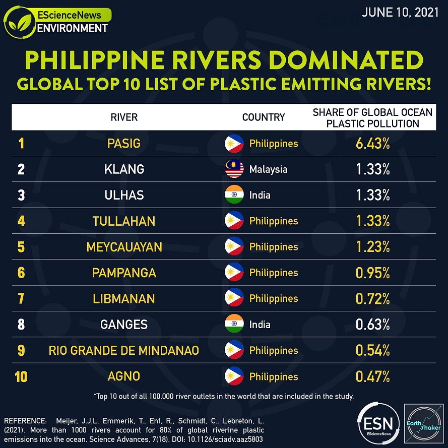 Disgusting Meycauayan River ranked 5th in Global List of Plastic-Emitting Rivers 2021 1