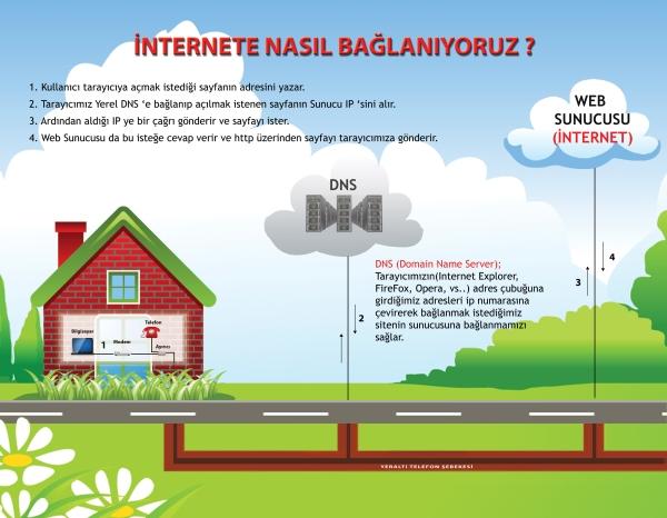 internete bağlanma