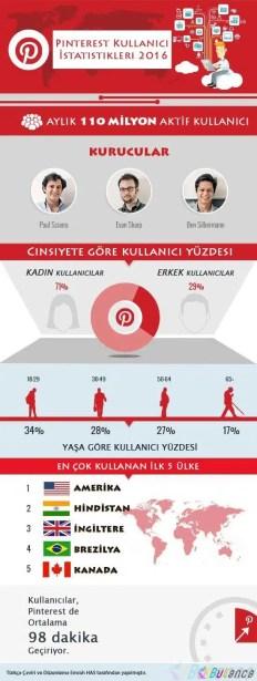 pinterest infografik