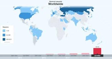 twitter istatistik