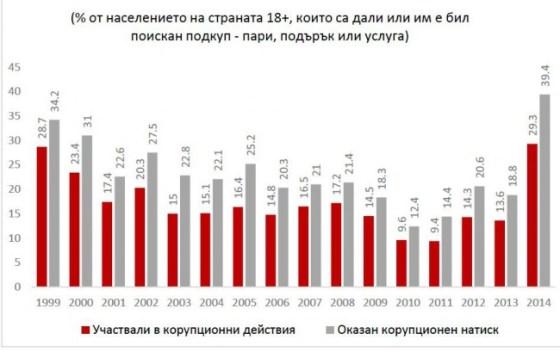 Bulgaria Coruption 111 bulgarica.com