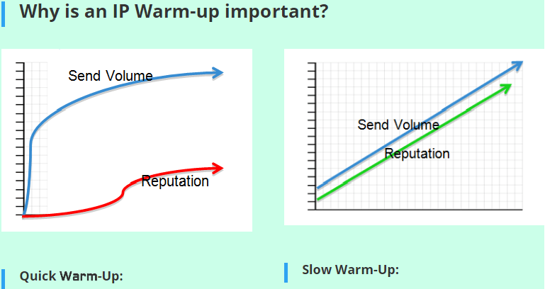 IP Warm-up for Basic Server Setup