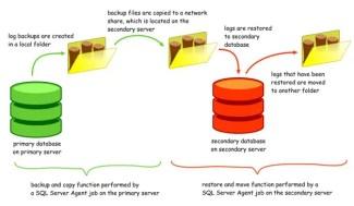 SQLBak Review Say No to SQL Database Loss