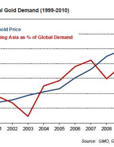 Asian gold investment driving today   bull market also news rh bullionvault