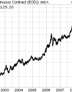 Here is  year chart of the gold price also panic news rh bullionvault