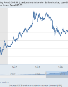 Chart of the dollar gold price adjusted by broad trade weighted index also investing  could see hit news rh bullionvault