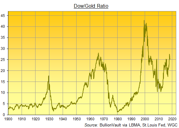 gold investing dow ratio