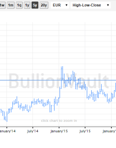 Chart of euro gold price last years source bullionvault also sell rallies in  says socgen as drops vs falling dollar rh