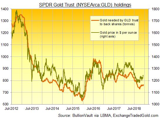Chart of SPDR Gold Trust (NYSEArca: GLD) vs gold price. Source: BullionVault