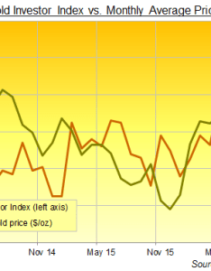 Chart of the gold investor index years to november source bullionvault also investing hits year high on risks news rh