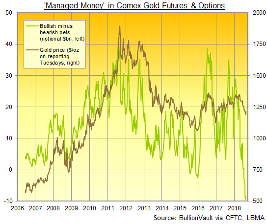 Chart of Managed Money net speculative position in Comex gold futures and options, notional contract value. Source: BullionVault via CFTC
