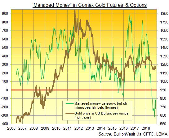 Chart of Managed Money's net position in Comex gold contracts. Source: BullionVault