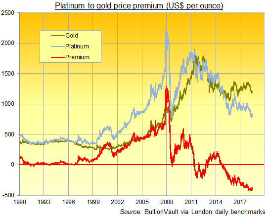 Chart of platinum minus gold price in US Dollar per ounce, daily London fix, 1990 to 2018. Source: BullionVault