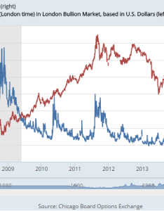 Chart of the vix volatility index vs gold prices last years from st also price slips despite jump hedges equity risk rh bullionvault