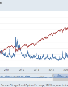 Chart of the    index vs vix volatility last years source also gold price sinks platinum in weeks as stocks up down to rh bullionvault