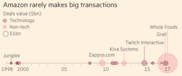 Whole Foods è la più grande acquisizione di Amazon