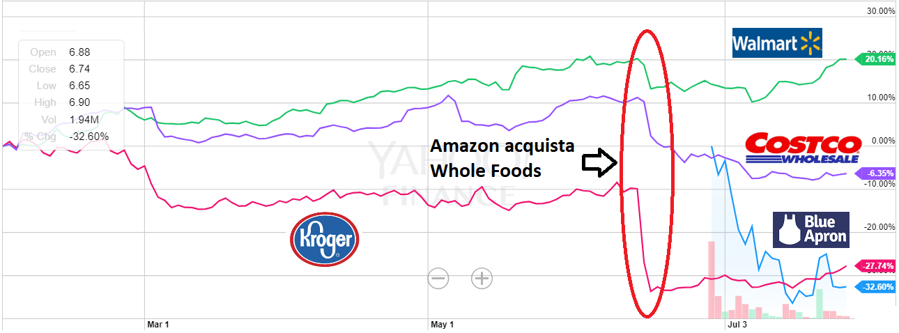Quotazioni dei retailer USA quotati all'annuncio dell'acquisto di Whole Foods