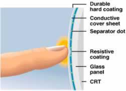 Con un semplice tocco del dito si attiva la tecnologia disruptive del touchscreen