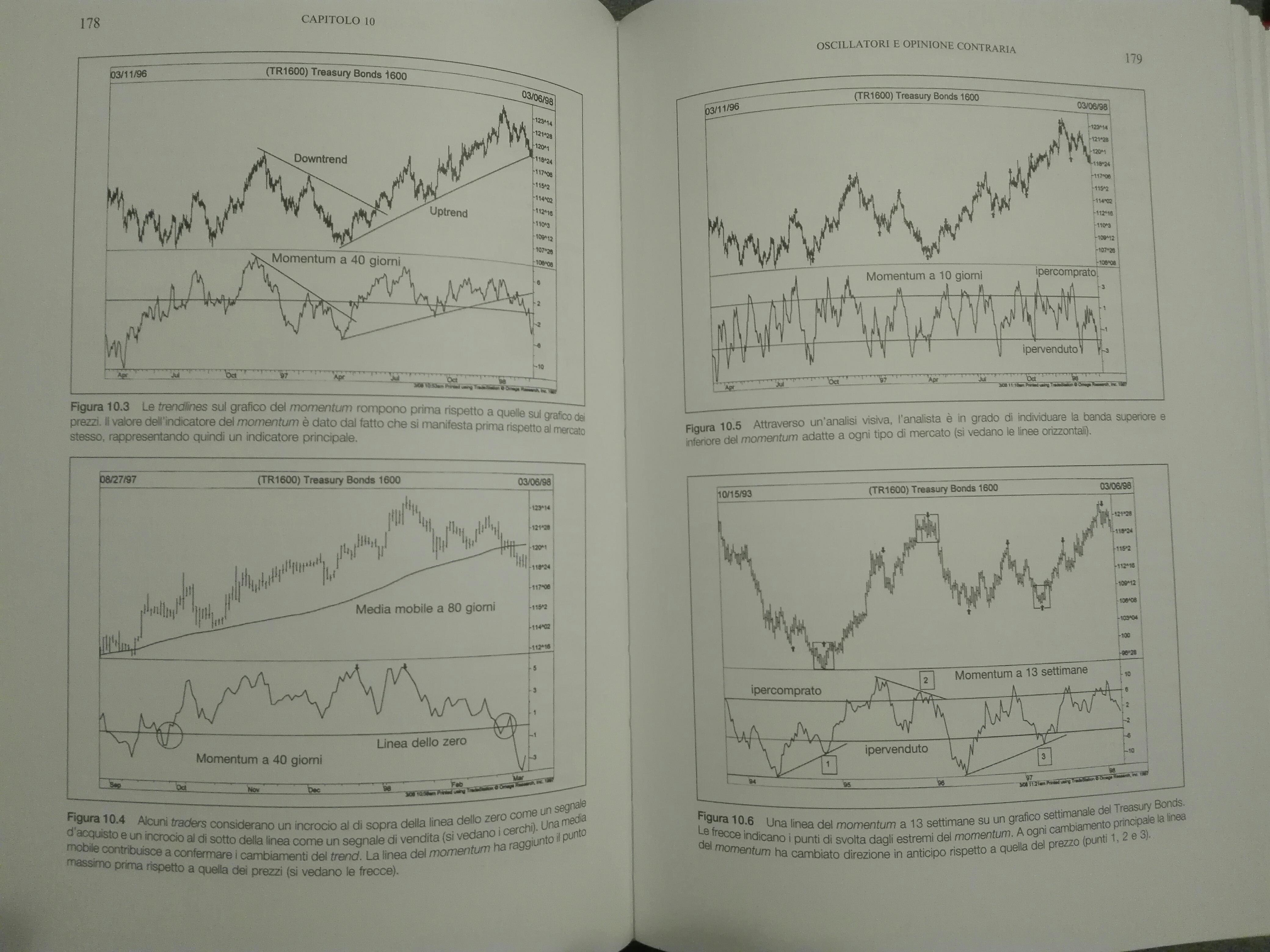 Due pagine di Analisi tecnica dei mercati finanziari