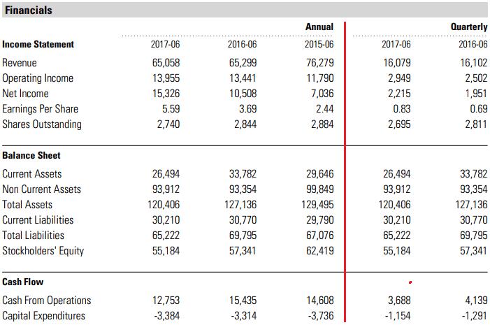 I dati economico finanziari di Procter&Gamble evidenziano ricavi 2017 in sostanziale tenuta a fronte di un incremento della redditività