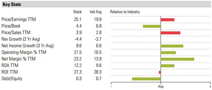 Procter&Gamble key stats
