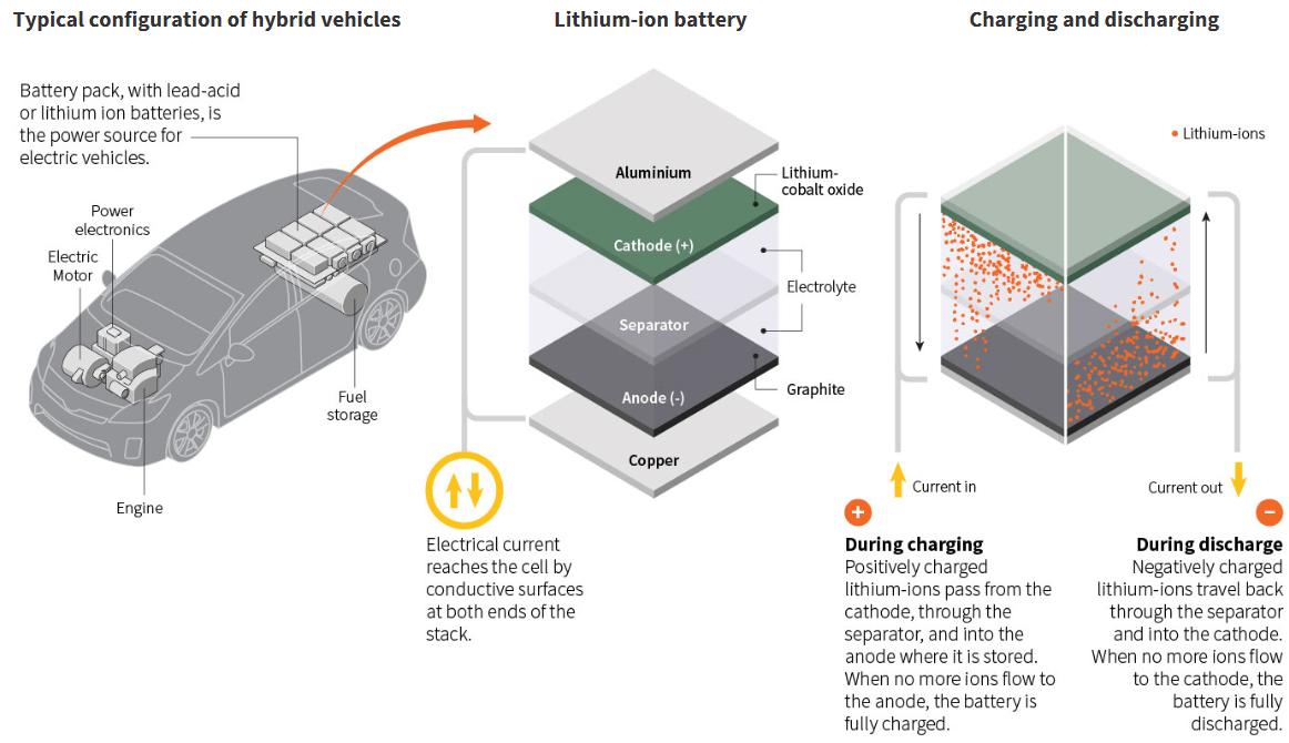 Ecco un grafico su come funziona un'auto elettrica