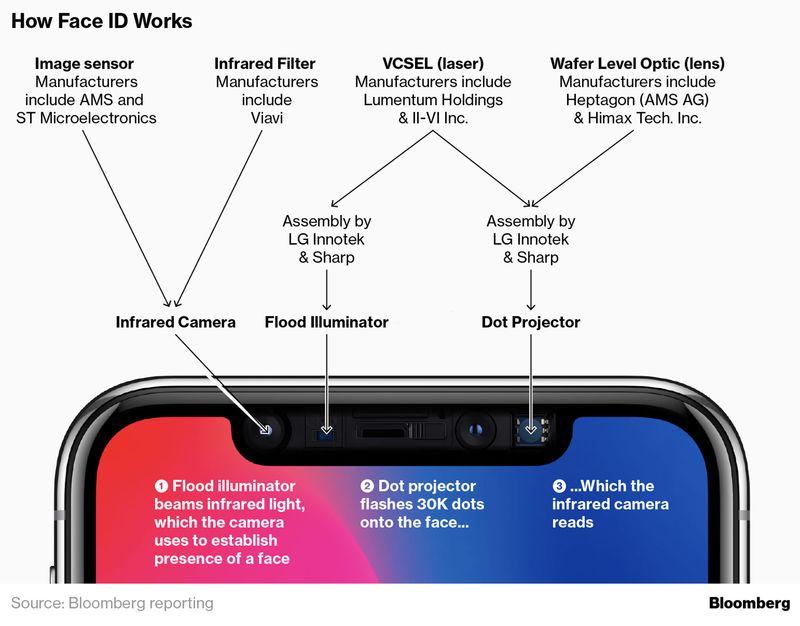 L'iPhone X è infarcito di novità tecnologiche, tra le quali spicca il Face ID, ovvero il riconoscimento facciale