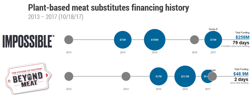 Le startup meatless raccolgono sempre più fondi per investimenti e sviluppo