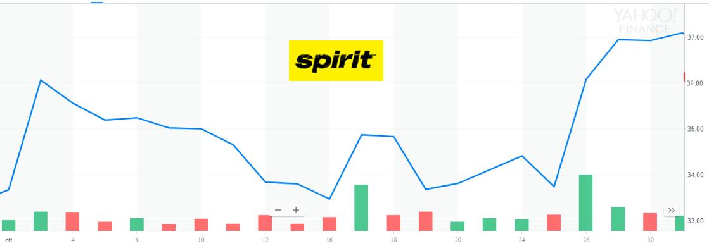 Le quotazioni del titolo Spirit Airlines sono aumentate di circa il 10% nell'ultimo mese